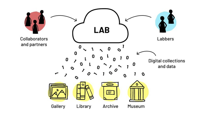 illustration showing how GLAM labs work